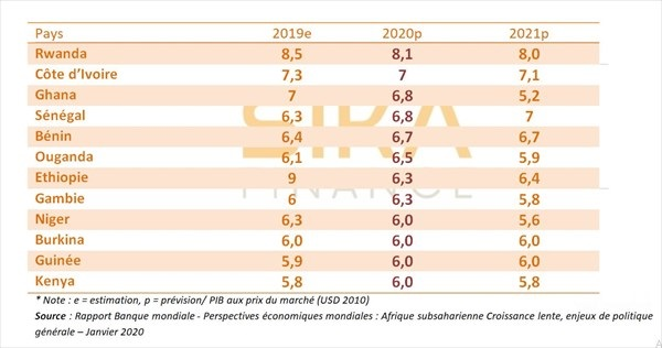 la Banque mondiale: la croissance économique devrait atteindre 2,9 % en Afrique subsaharienne 1