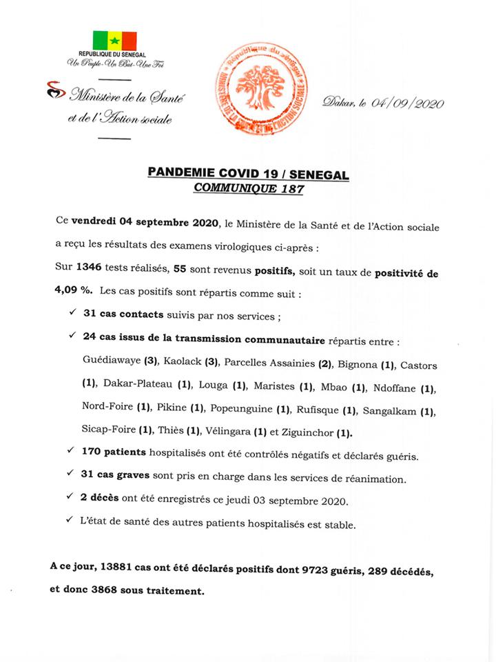 Covid-19/Sénégal: 55 nouveaux cas, 170 Guéris, 31 cas graves et 02 décès 1